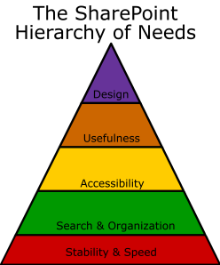 SharePoint Hierarchy of Needs