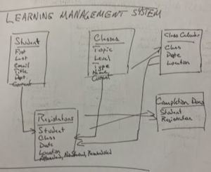 SharePoint Learning Management System Diagram