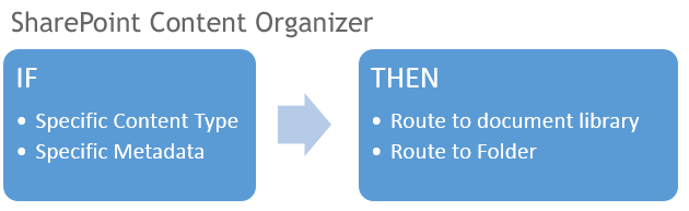 SharePoint Content Organizer If Then