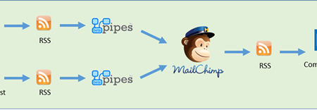 Combine SharePoint List Process