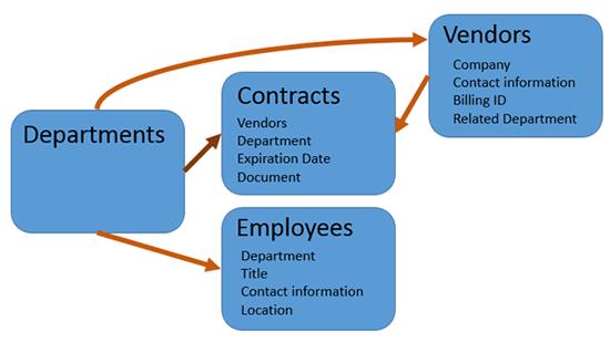 Contract Management System | Steven A Nichols