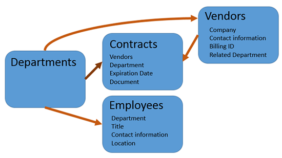 Contract Workflow