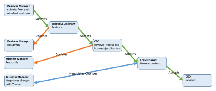 Contract workflows 2