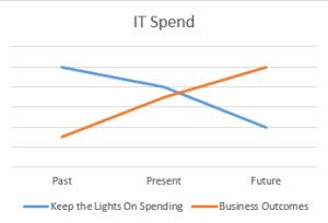 IT Spent Chart